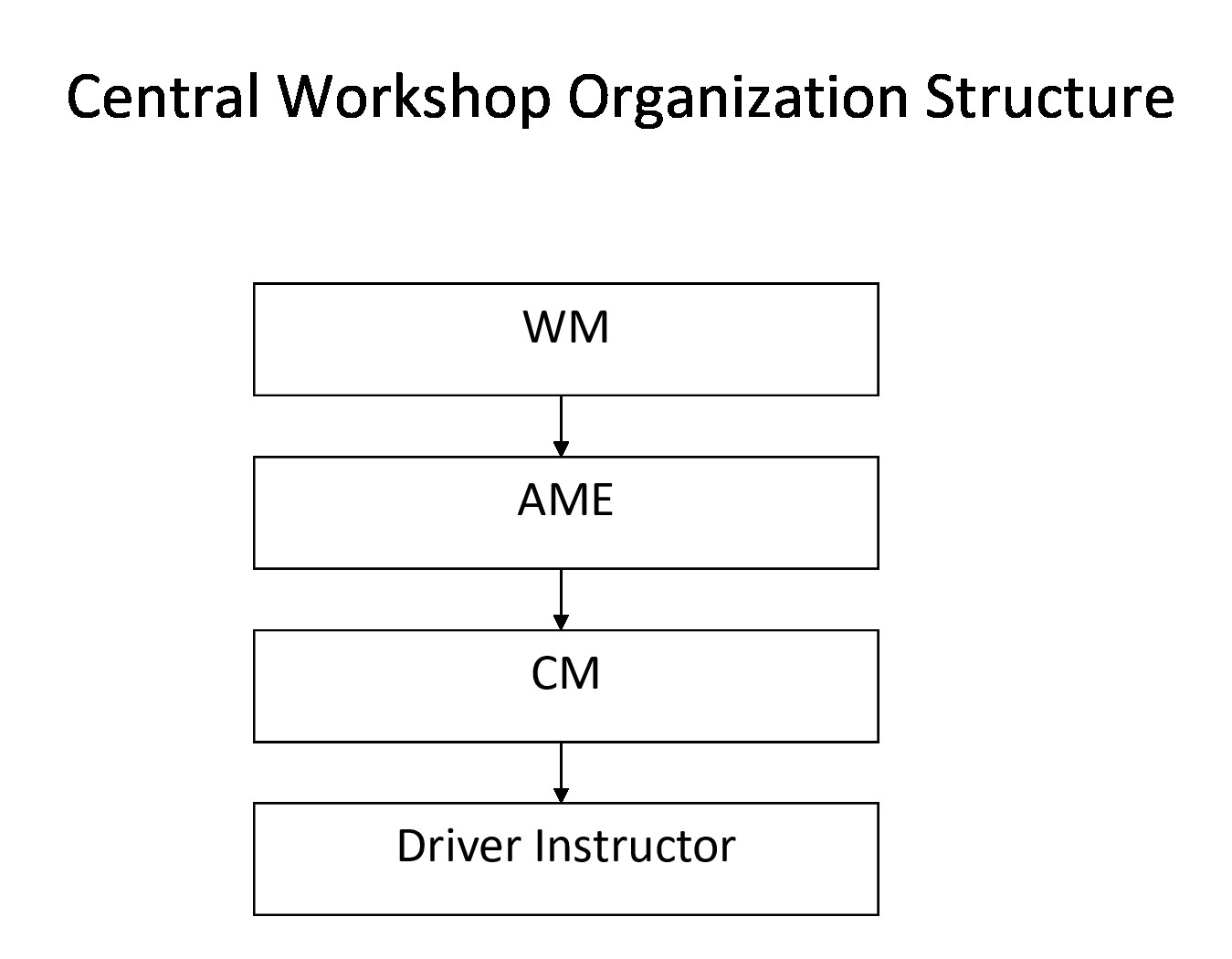 Central-Workshop-Organization-Structure