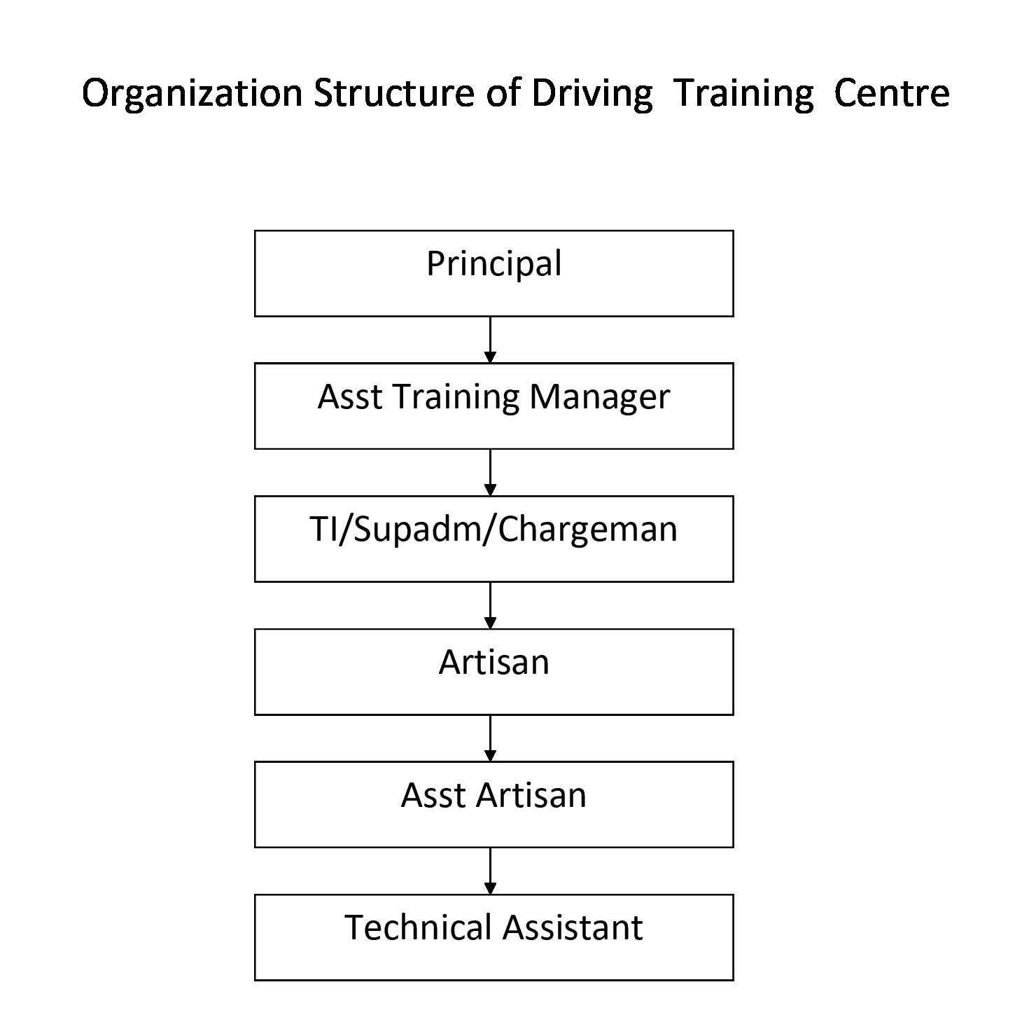 Organization-Structure-of-Driving-Training-Centre